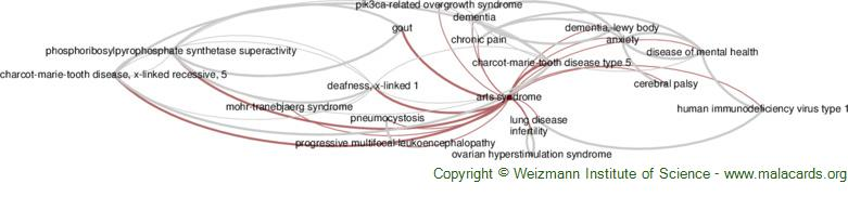 Diseases related to Arts Syndrome