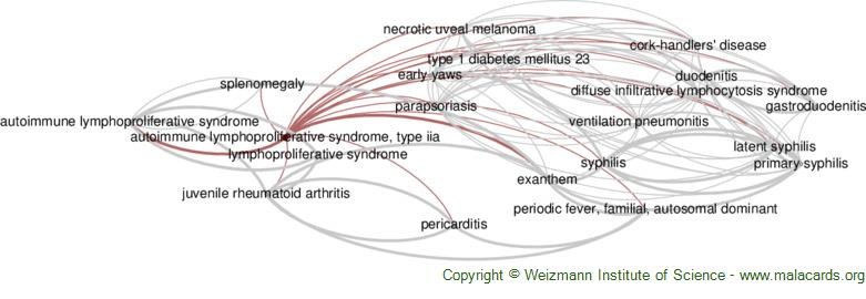 Diseases related to Autoimmune Lymphoproliferative Syndrome, Type Iia
