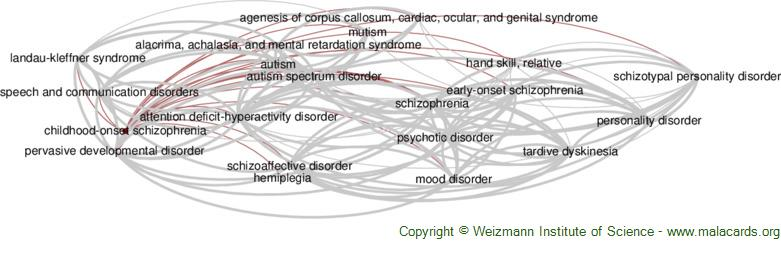 Diseases related to Childhood-Onset Schizophrenia