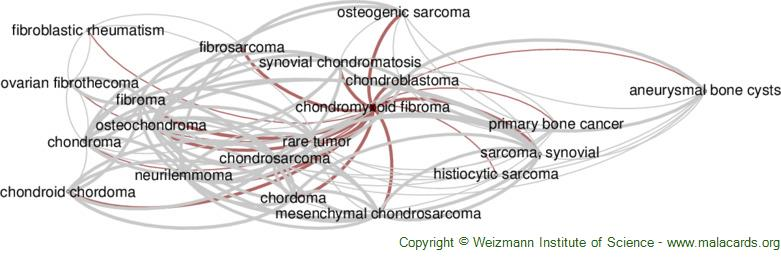 Diseases related to Chondromyxoid Fibroma