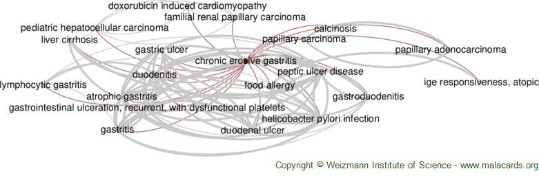 Diseases related to Chronic Erosive Gastritis
