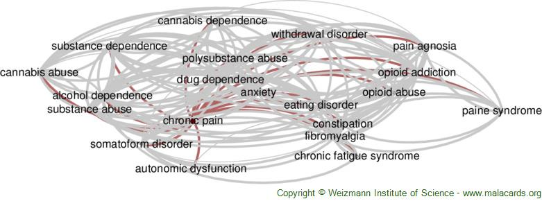 Diseases related to Chronic Pain