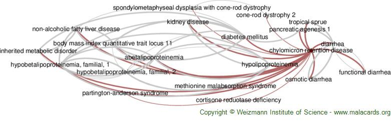 Diseases related to Chylomicron Retention Disease