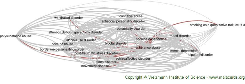 Diseases related to Cocaine Dependence