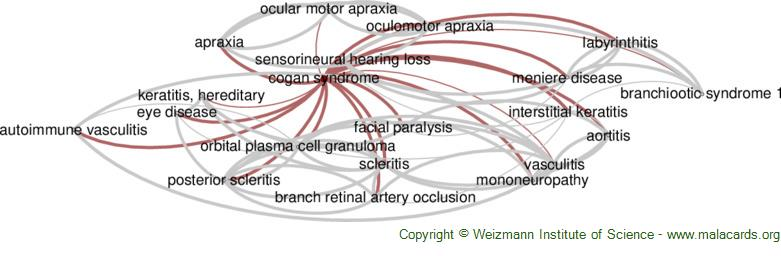 Diseases related to Cogan Syndrome