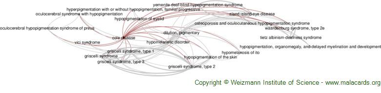 Diseases related to Cole Disease
