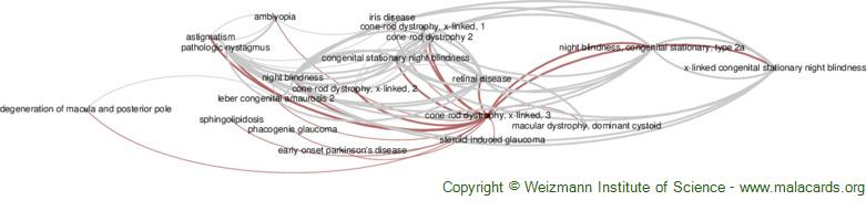 Diseases related to Cone-Rod Dystrophy, X-Linked, 3