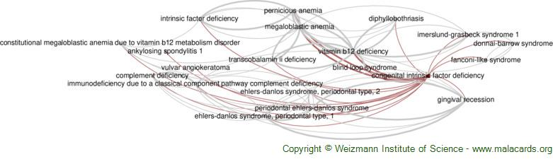 Diseases related to Congenital Intrinsic Factor Deficiency