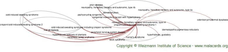 Diseases related to Crisponi/cold-Induced Sweating Syndrome 1