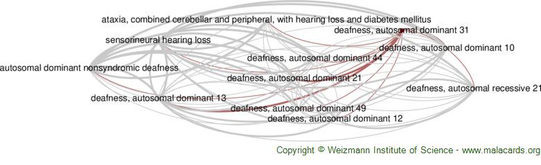Diseases related to Deafness, Autosomal Dominant 31
