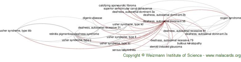 Diseases related to Deafness, Autosomal Dominant 56