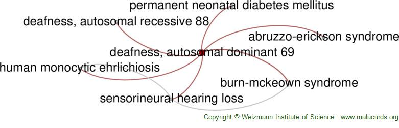 Diseases related to Deafness, Autosomal Dominant 69