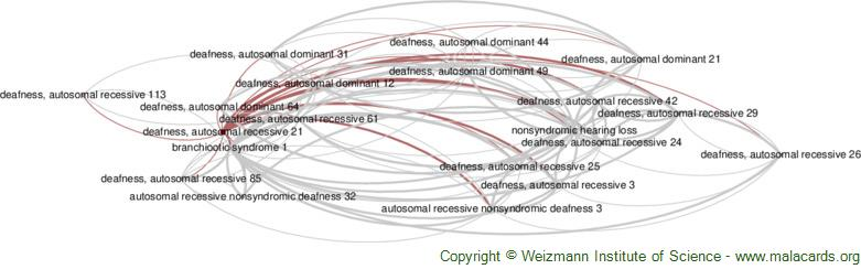 Diseases related to Deafness, Autosomal Recessive 21