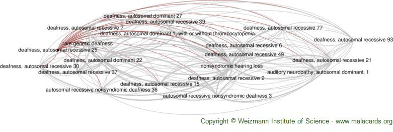 Diseases related to Deafness, Autosomal Recessive 25