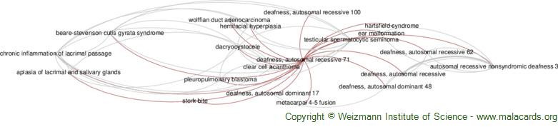 Diseases related to Deafness, Autosomal Recessive 71