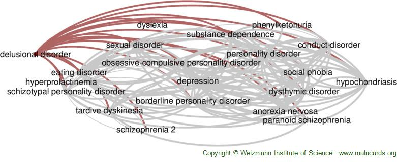 Diseases related to Delusional Disorder