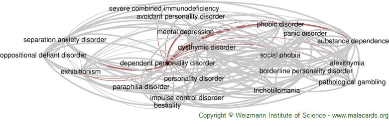 Diseases related to Dependent Personality Disorder