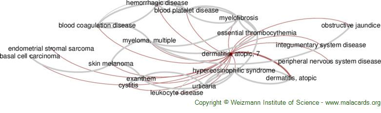 Diseases related to Dermatitis, Atopic, 7