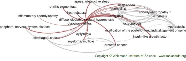 Diseases related to Diffuse Idiopathic Skeletal Hyperostosis