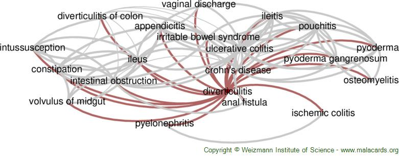 Diseases related to Diverticulitis