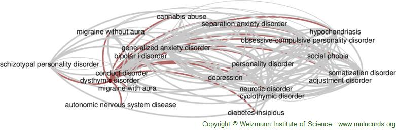 Diseases related to Dysthymic Disorder