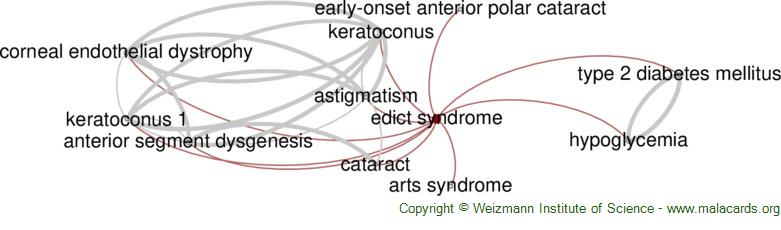 Diseases related to Edict Syndrome