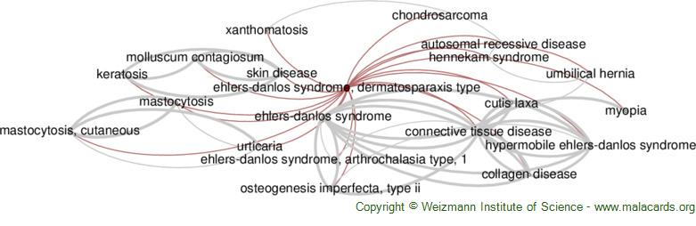 Diseases related to Ehlers-Danlos Syndrome, Dermatosparaxis Type