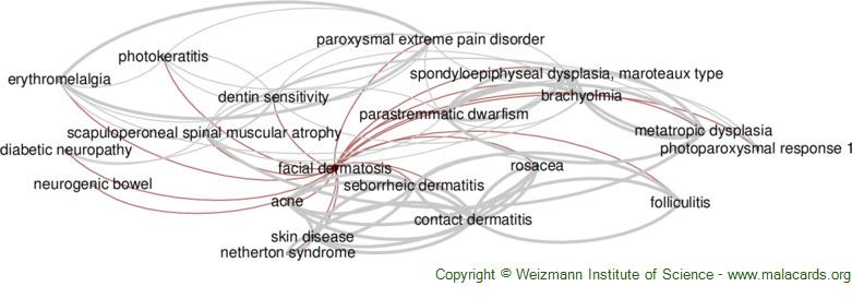 Diseases related to Facial Dermatosis