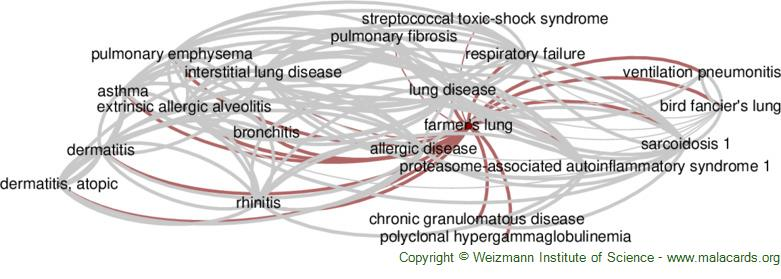 Diseases related to Farmer's Lung