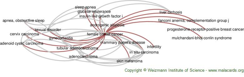 Diseases related to Female Breast Cancer