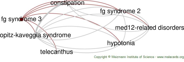 Diseases related to Fg Syndrome 3