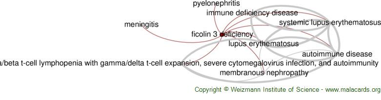 Diseases related to Ficolin 3 Deficiency