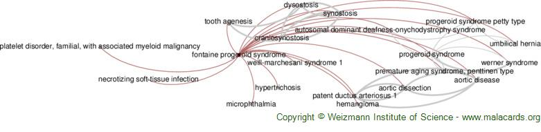 Diseases related to Fontaine Progeroid Syndrome