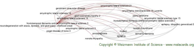 Diseases related to Frontotemporal Dementia and/or Amyotrophic Lateral Sclerosis 3