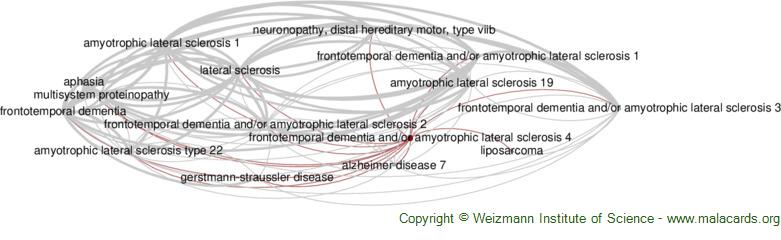 Diseases related to Frontotemporal Dementia and/or Amyotrophic Lateral Sclerosis 4