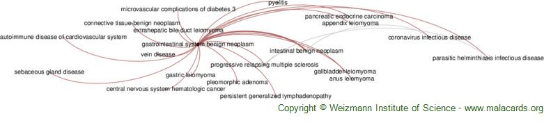 Diseases related to Gastrointestinal System Benign Neoplasm