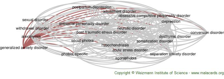 Diseases related to Generalized Anxiety Disorder