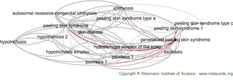 Diseases related to Generalized Peeling Skin Syndrome