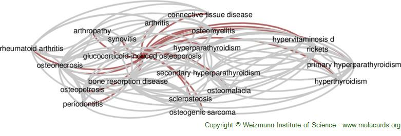 Diseases related to Glucocorticoid-Induced Osteoporosis