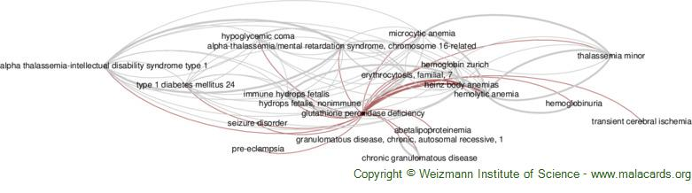 Diseases related to Glutathione Peroxidase Deficiency
