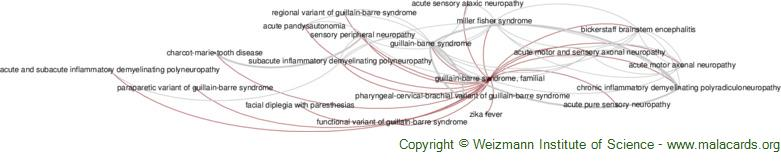 Diseases related to Guillain-Barre Syndrome, Familial