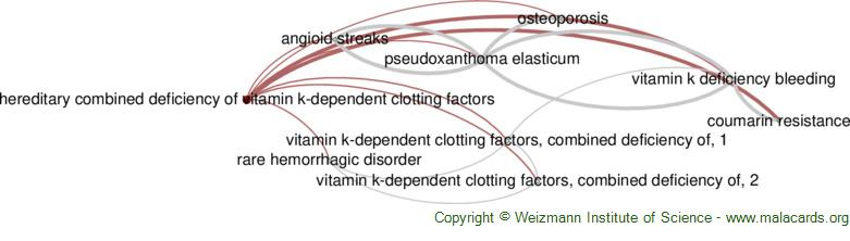 Diseases related to Hereditary Combined Deficiency of Vitamin K-Dependent Clotting Factors