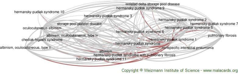 Diseases related to Hermansky-Pudlak Syndrome 1
