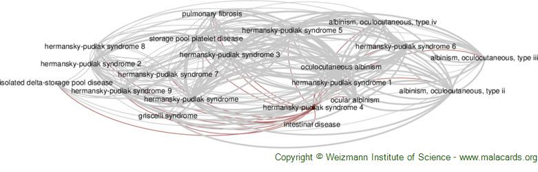 Diseases related to Hermansky-Pudlak Syndrome 4
