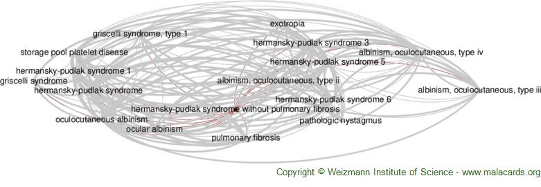 Diseases related to Hermansky-Pudlak Syndrome Without Pulmonary Fibrosis