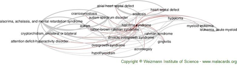 Diseases related to Hist1h1e Syndrome