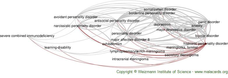 Diseases related to Histrionic Personality Disorder