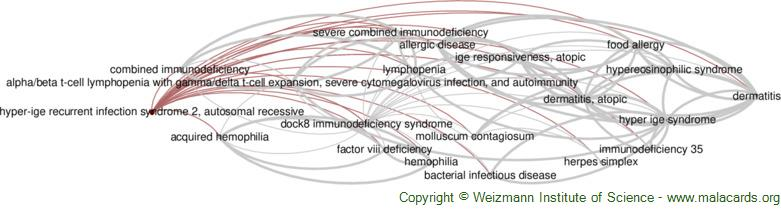 Diseases related to Hyper-Ige Recurrent Infection Syndrome 2, Autosomal Recessive