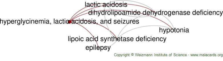 Diseases related to Hyperglycinemia, Lactic Acidosis, and Seizures