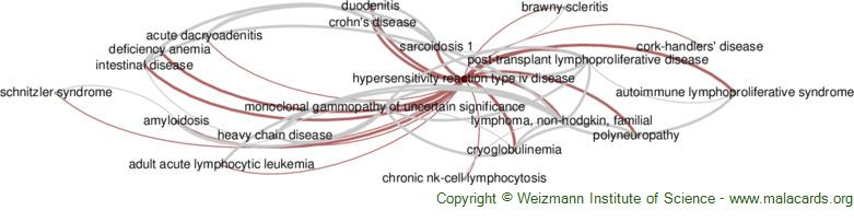 Diseases related to Hypersensitivity Reaction Type Iv Disease
